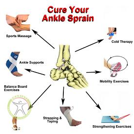http://scpt.ir/uploads/ankle-sprain-treatment.png